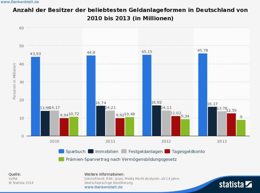Anlageformen in Deutschland