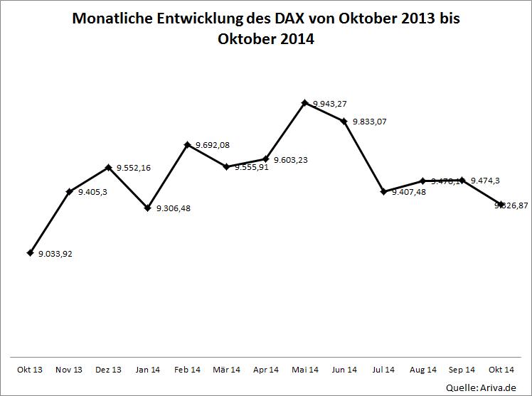 Monatliche Entwicklung vom Dax
