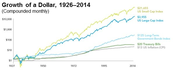 Entwicklung des Dollars von 1926 bis 2014