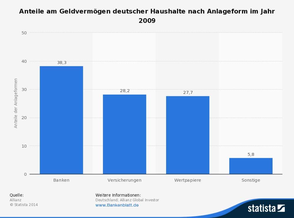 Geldvermögen der Deutschen