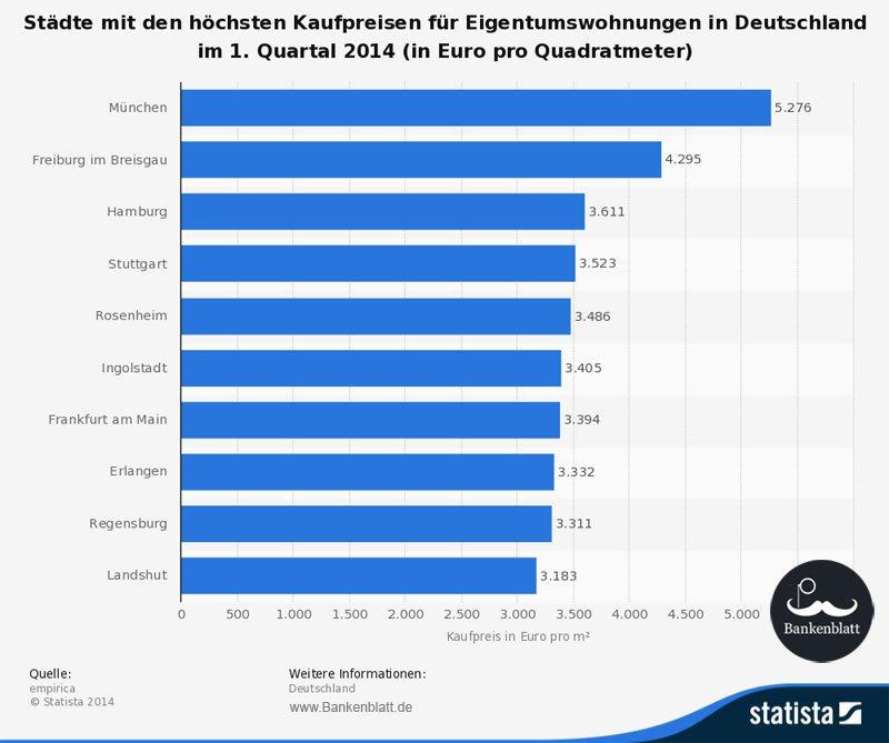 Statistik Immobilienpreise Deutschland