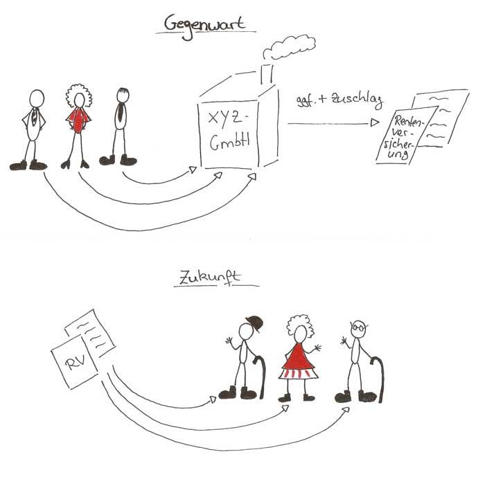 Infografik Betriebliche Altersvorsorge