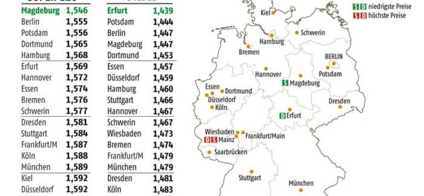 Spritpreise: Magdeburger tanken am günstigsten