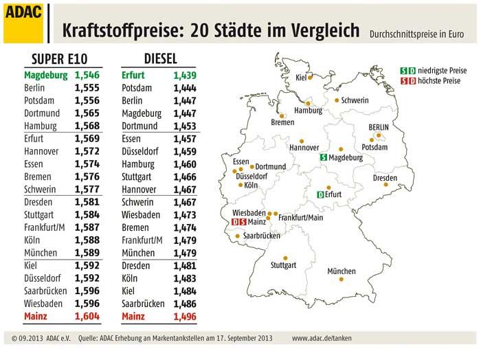 Städtevergleich Kraftstoffpreise