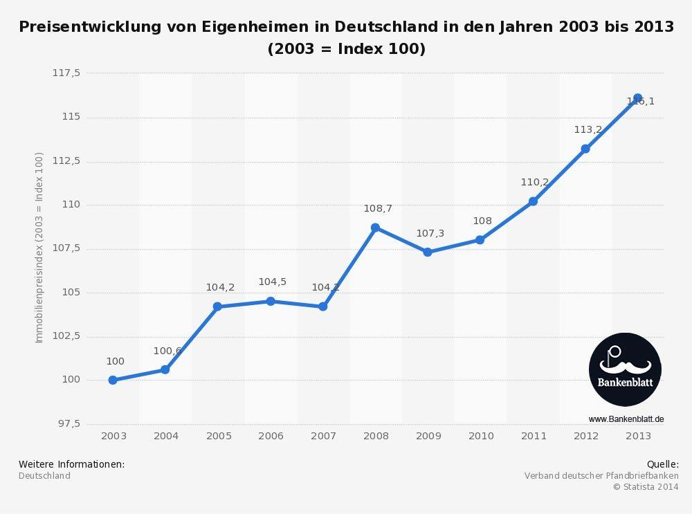 Statistik Preisentwicklung Immonbilienpreise