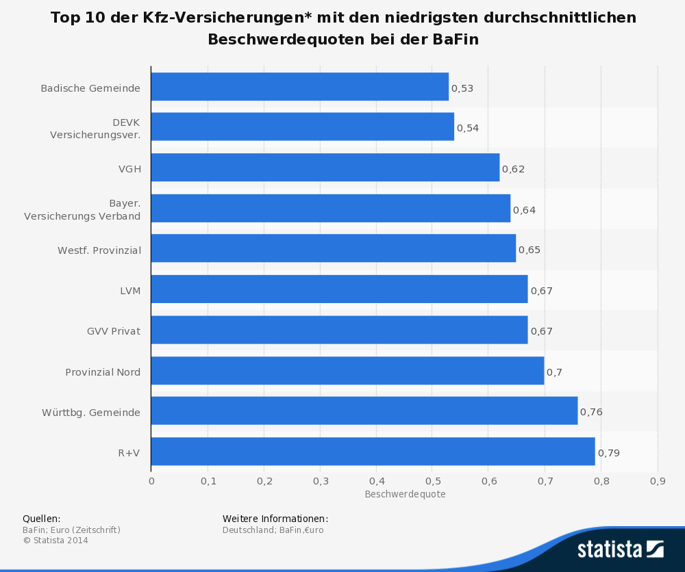 Top 10 der Kfz-Versicherungen* mit den niedrigsten durchschnittlichen Beschwerdequoten bei der BaFin