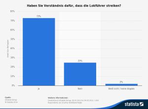 Statistik zum Bahn Streik