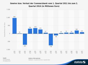 Commerzbanking Gewinn und Verlust