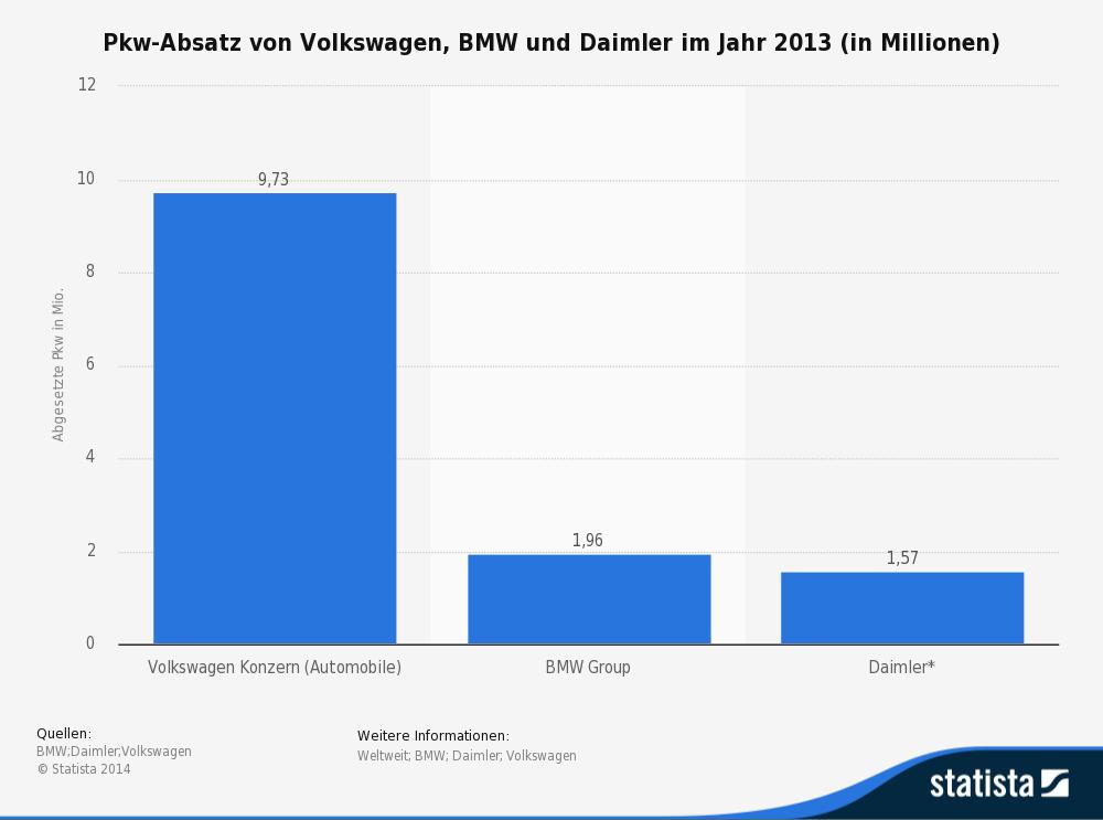 Pkw-Absatz von Volkswagen, BMW und Daimler im Jahr 2013 (in Millionen)