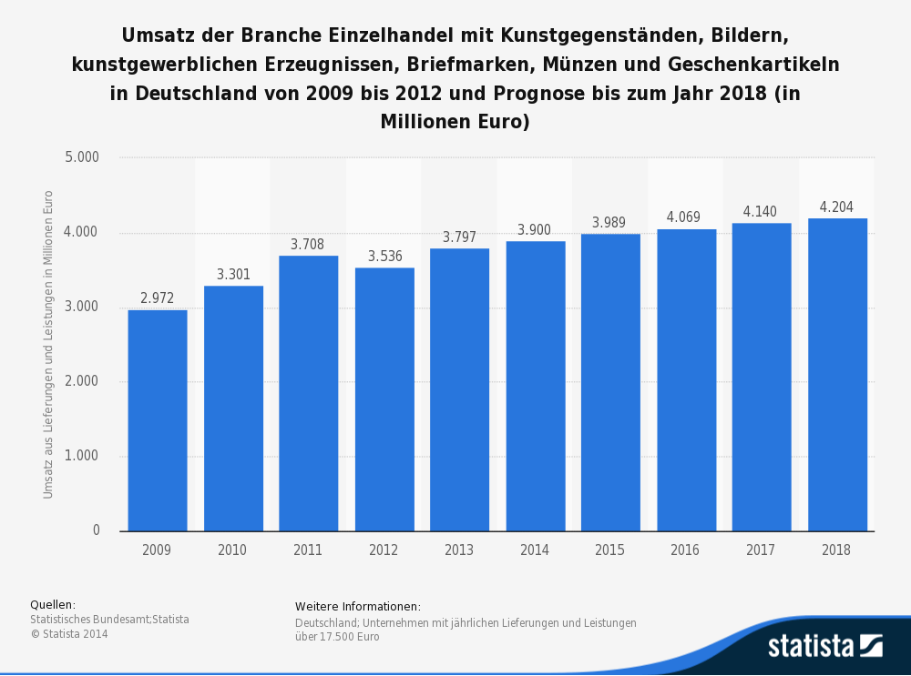 Statistik zum Umsatz von Münzverkäufen in Deutschland